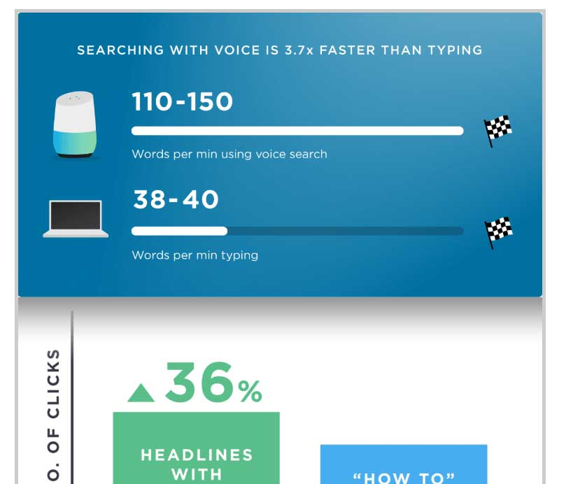 chart of voice search vs typing