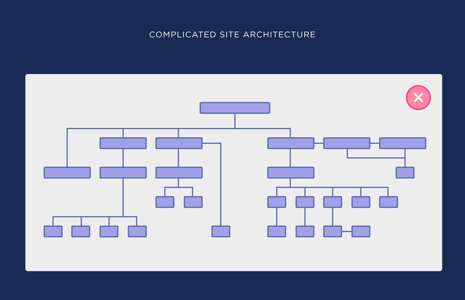 معماری سایت ساده
