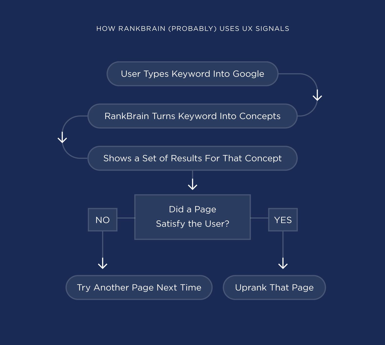 چگونه RankBrain از سیگنالهای UX استفاده میکند