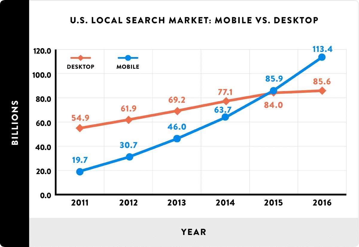 local marketing mobile vs pc