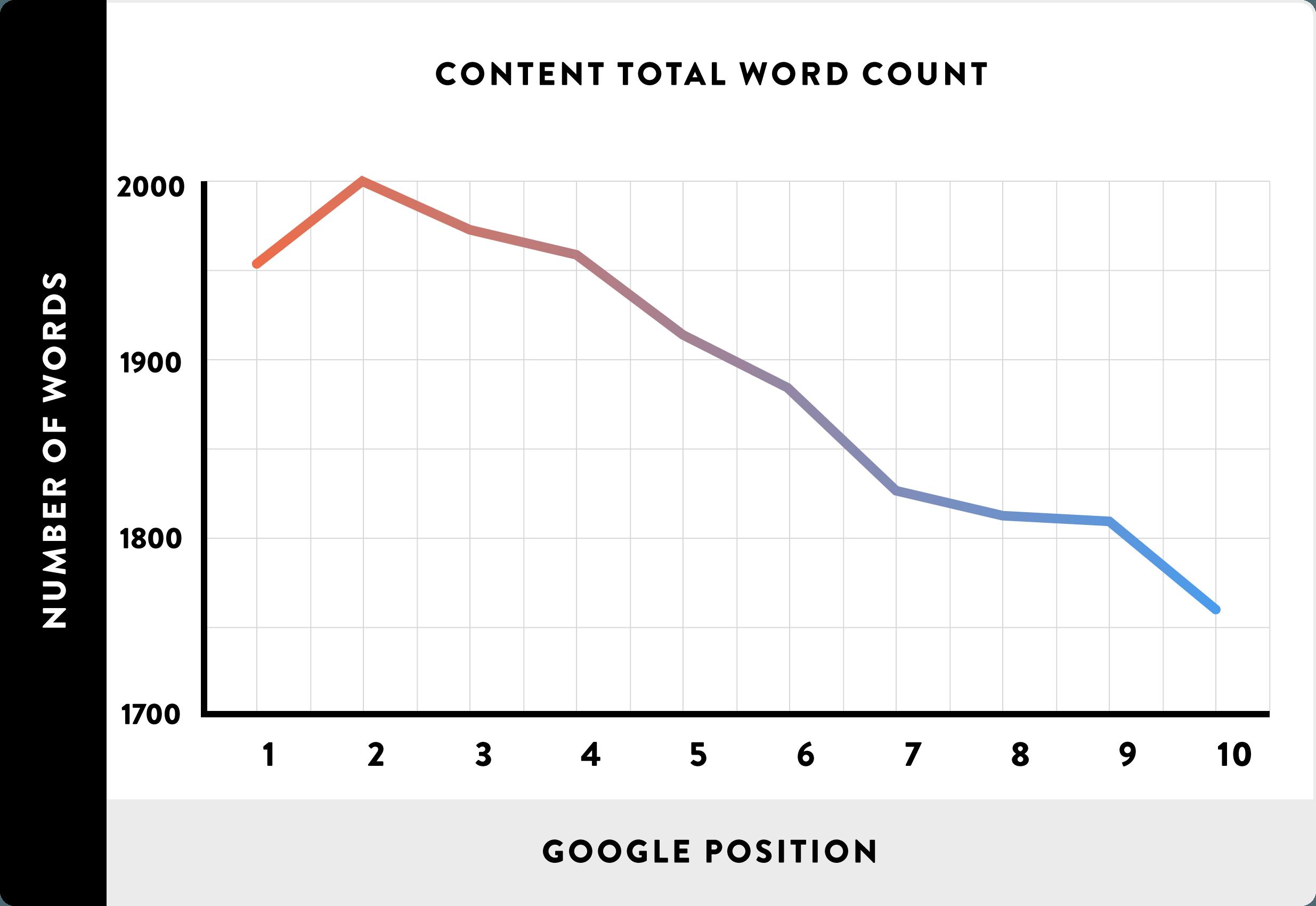 محتویات طولانی بالاتر از مطالب کوتاهتر است