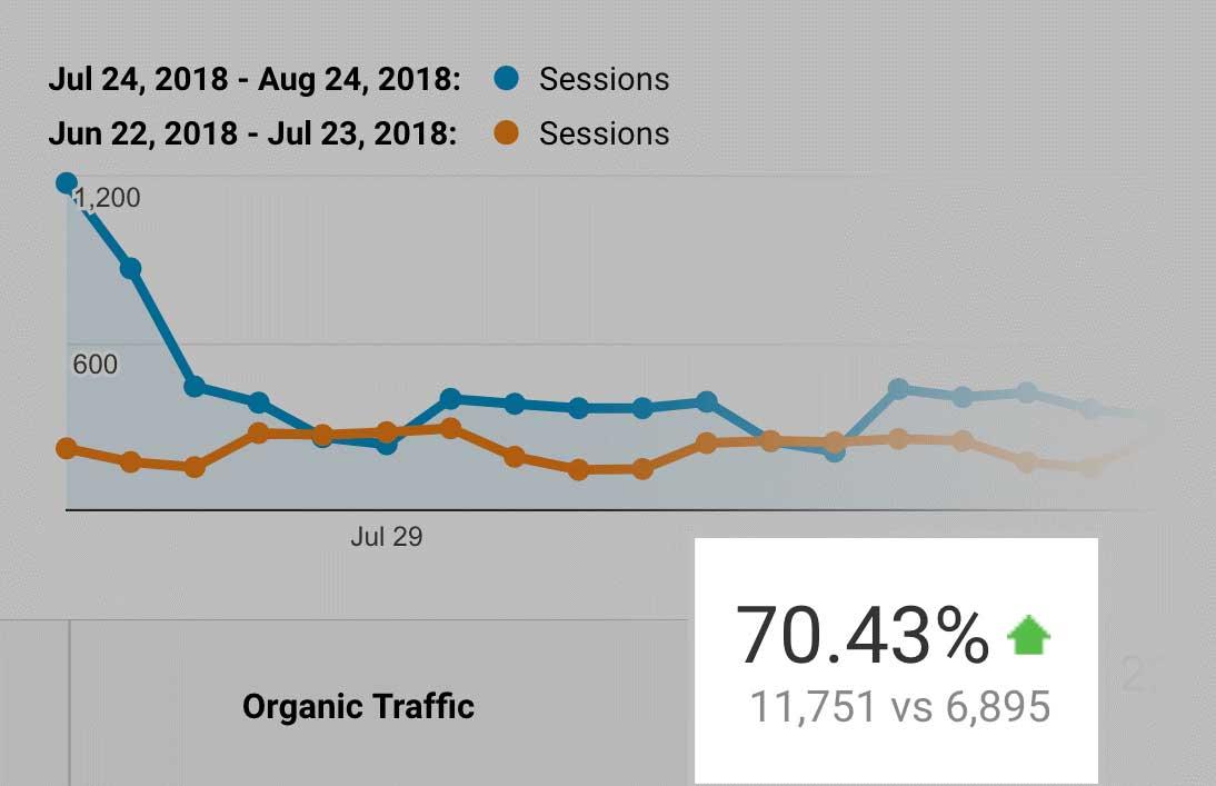 organic-traffic-70%