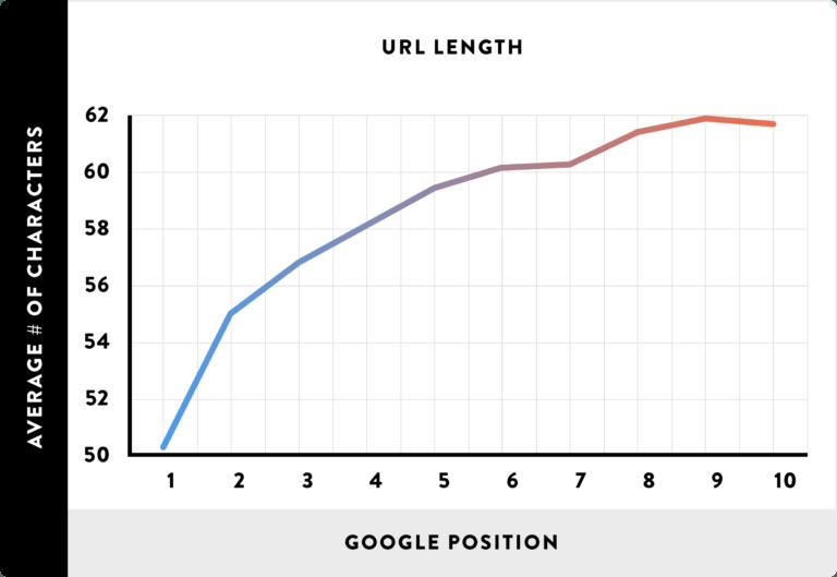 نمودار نمایش آدرس کوتاه تر رتبه بهتر