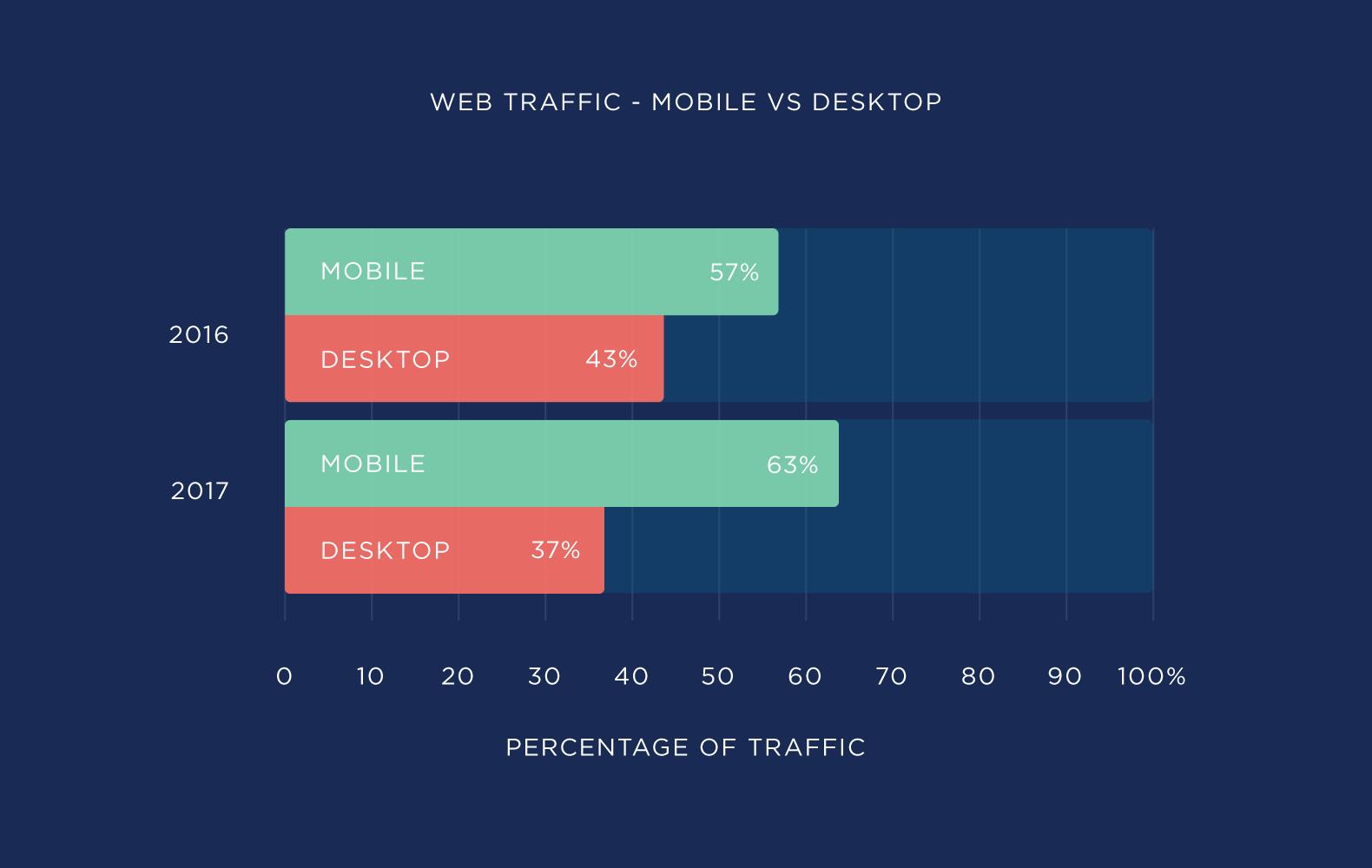 ترافیک وب - موبایل vs . رومیزی