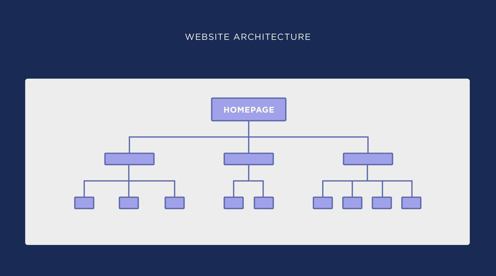 معماری سایت پیچیده