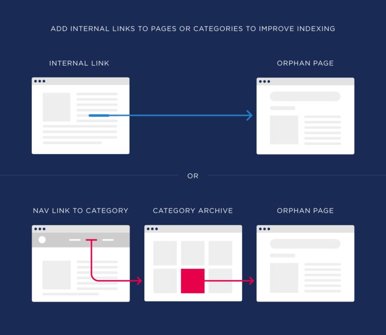 لینک سازی داخلی به صفحات یا دسته بندی ها