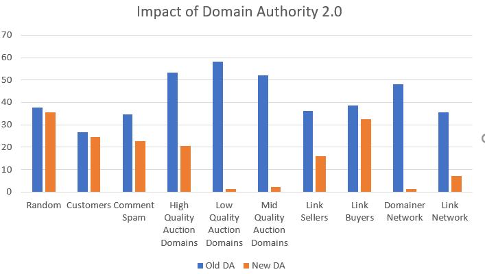 دامین آتوریتی جدید و میزان DA جدید سایت ها