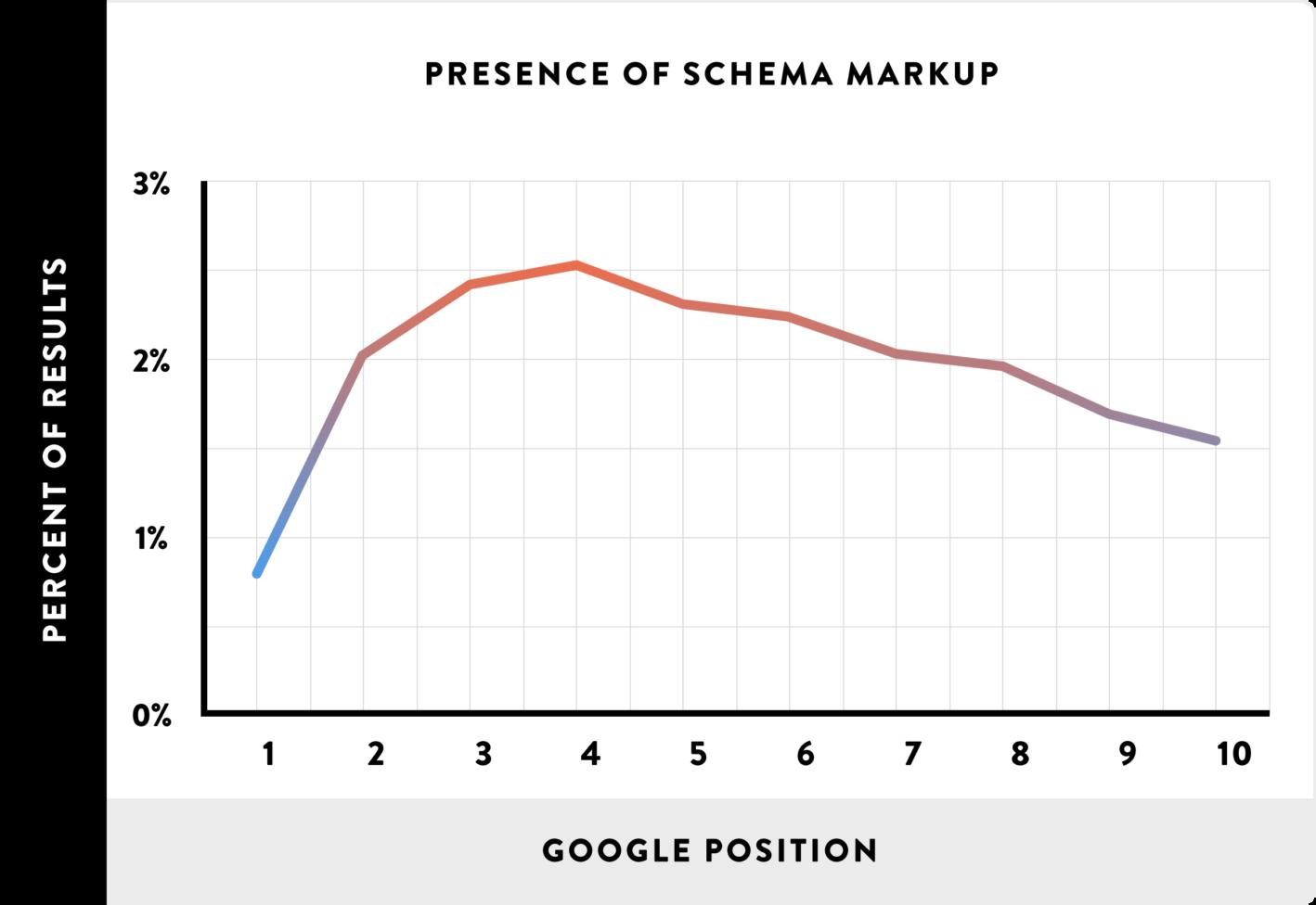 رابطه اسکیماها و رتبه بندی گوگل