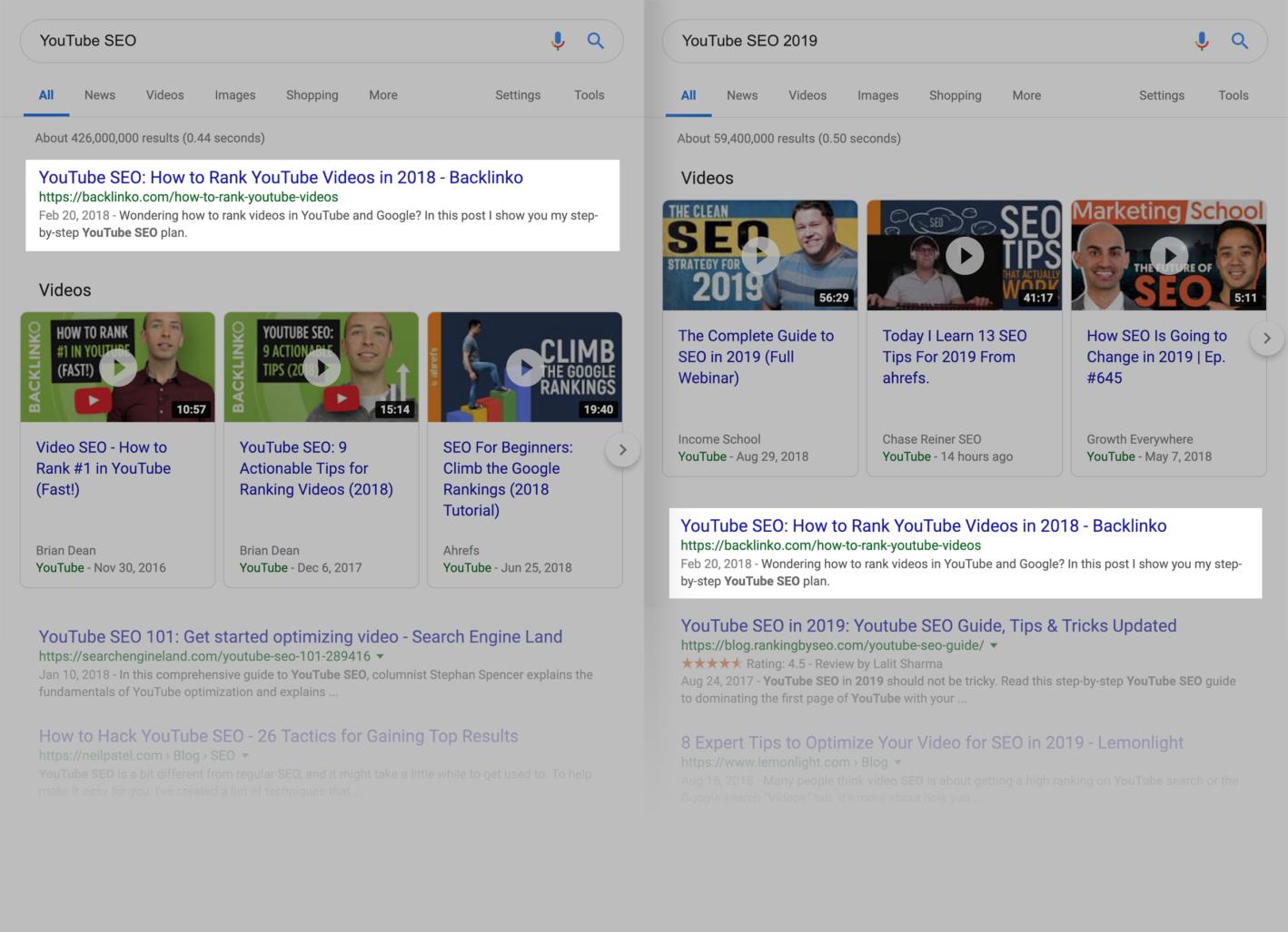 نتیجه سئو معنایی در نتایج جستجوی گوگل