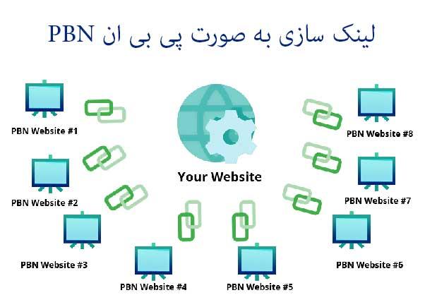 نقشه بک لینک سازی به صورت PBN