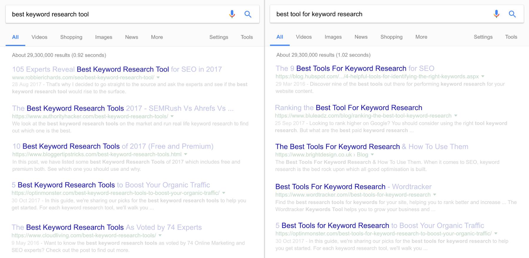 بهترین ابزار تحقیق کلمه کلیدی