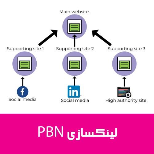 آموزش ساخت بک لینک PBN