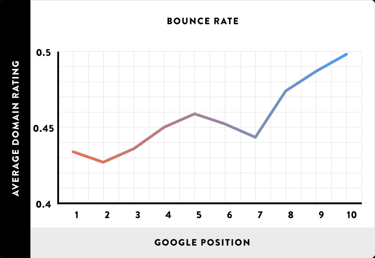 Bounce Rate و نتایج گوگل