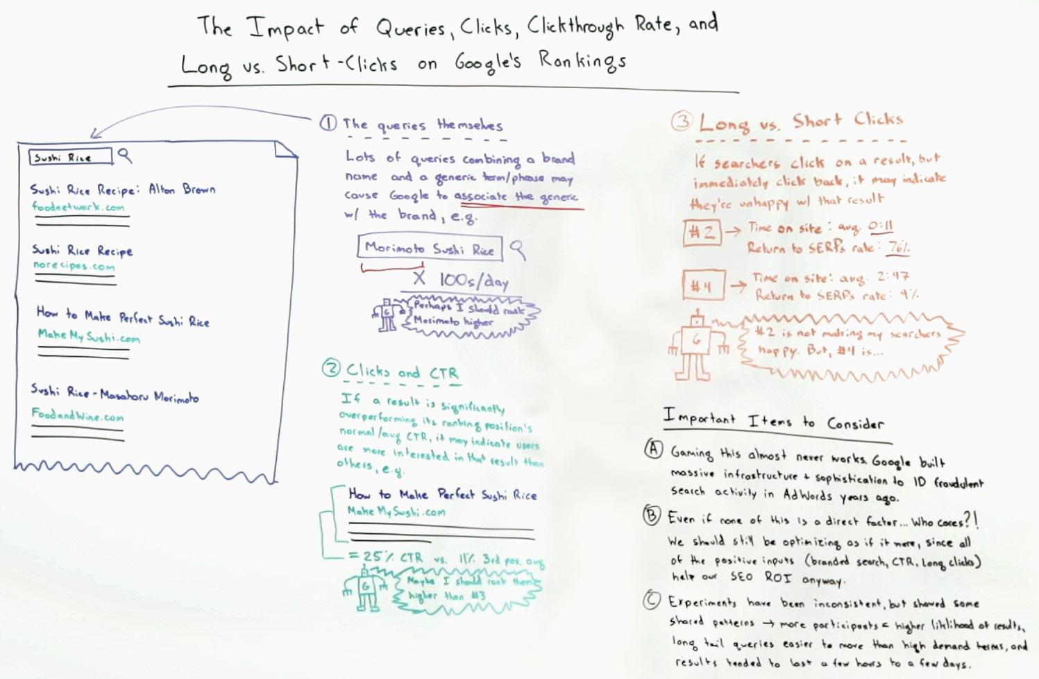 در این مقاله در مورد جستجو و نرخ کلیک و تفاوت کلیک های بلند و کوتاه و انواع جستجو ها و نحوه تاثیر آنها در رتبه بندی میپردازیم