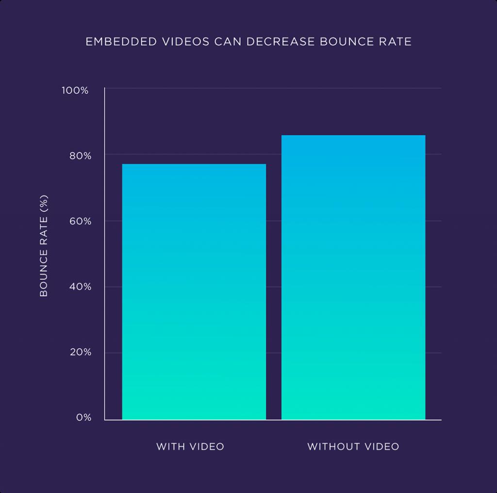 Embed کردن ویدیو در بلاگ باعث کاهش بانس ریت می شود