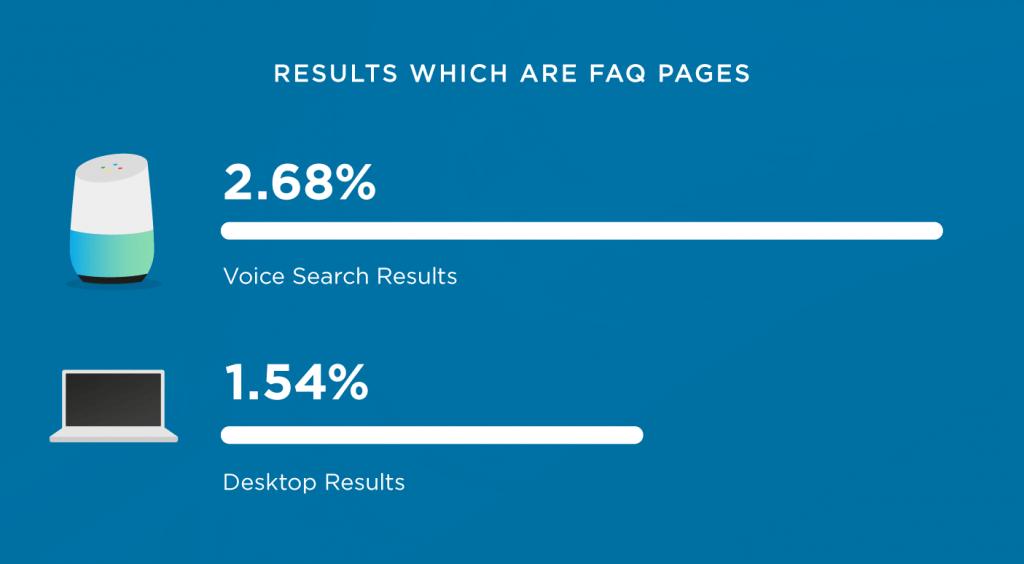 صفحات FAQ دارای سئوی فوق العاده ای برای جستجوی صوتی گوگل هستند