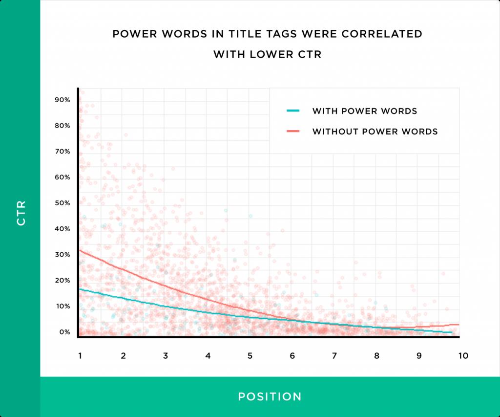 تگ های عنوان دارای کلمات قدرتمند نرخ کلیک پایین تری دارند