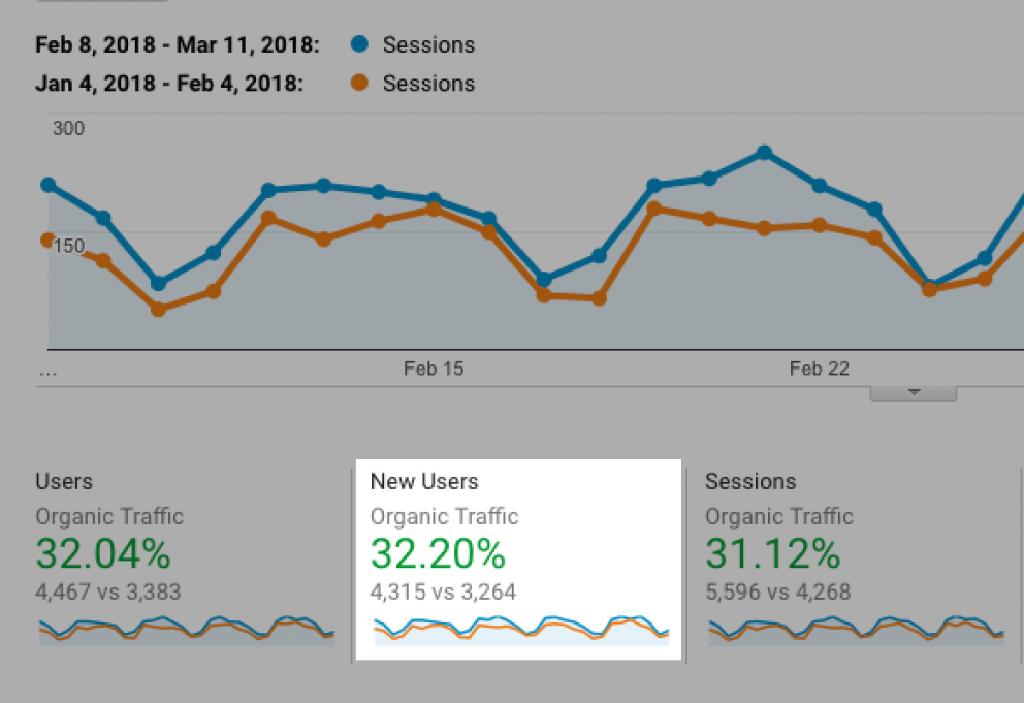 افزایش ترافیک سایت readz از طریق موتور جستجو