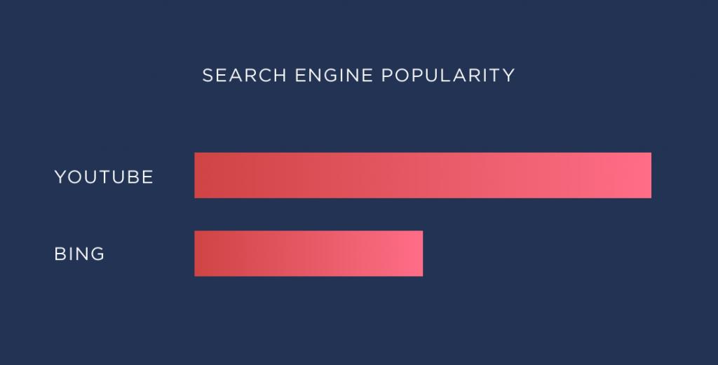موتور جستجوی محبوب