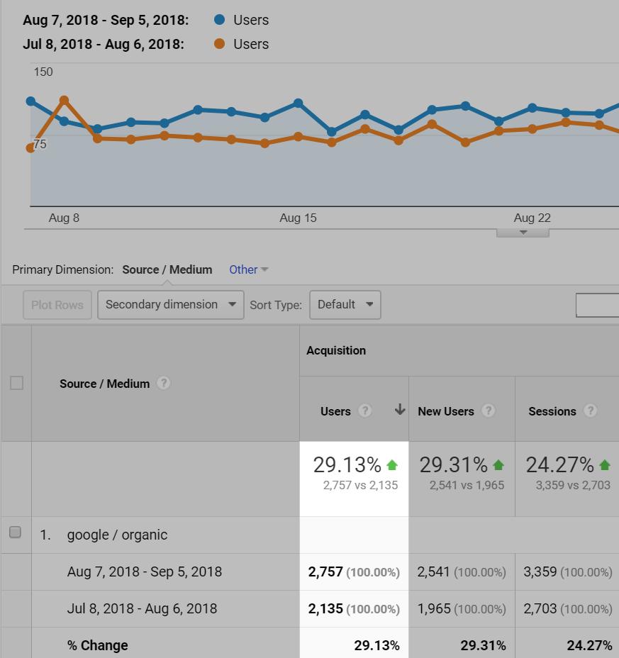 افزایش ترافیک سایت پس از حذف صفحات زامبی