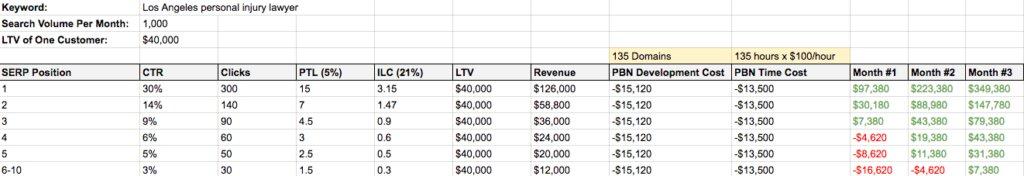 نرخ بازگشت سرمایه در استفاده از بک لینک PBN