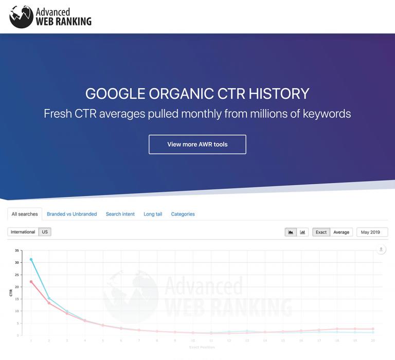 مطالعه پیشرفته نرخ کلیک رتبه های گوگل