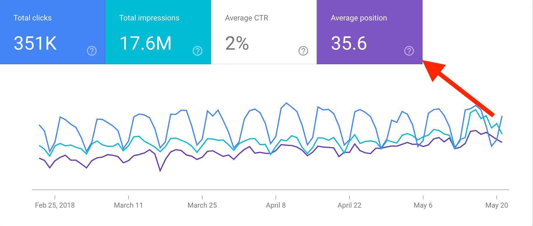 click average position