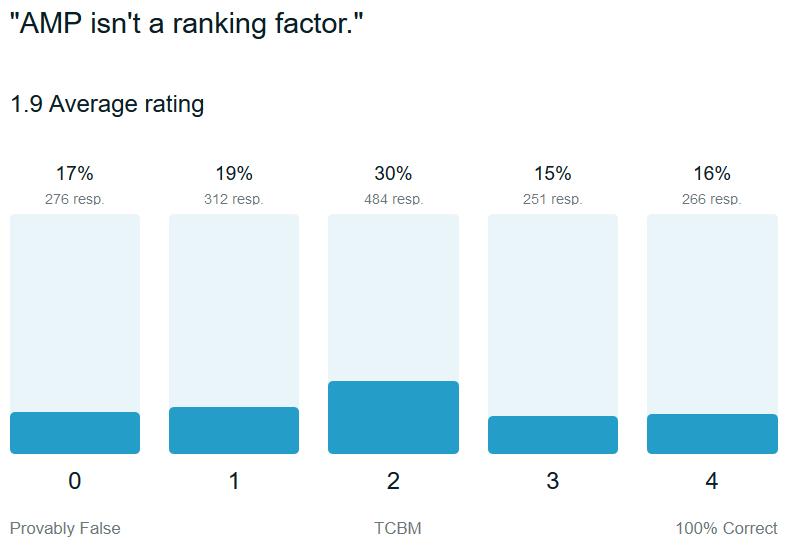 google-trust-amp-ranking-factor