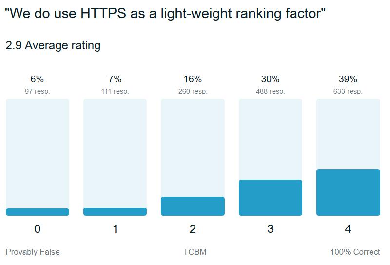 google-trust-https-ranking-factor)