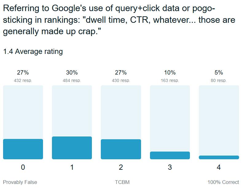 google-trust-pogo-sticking-ctr-dwell-time
