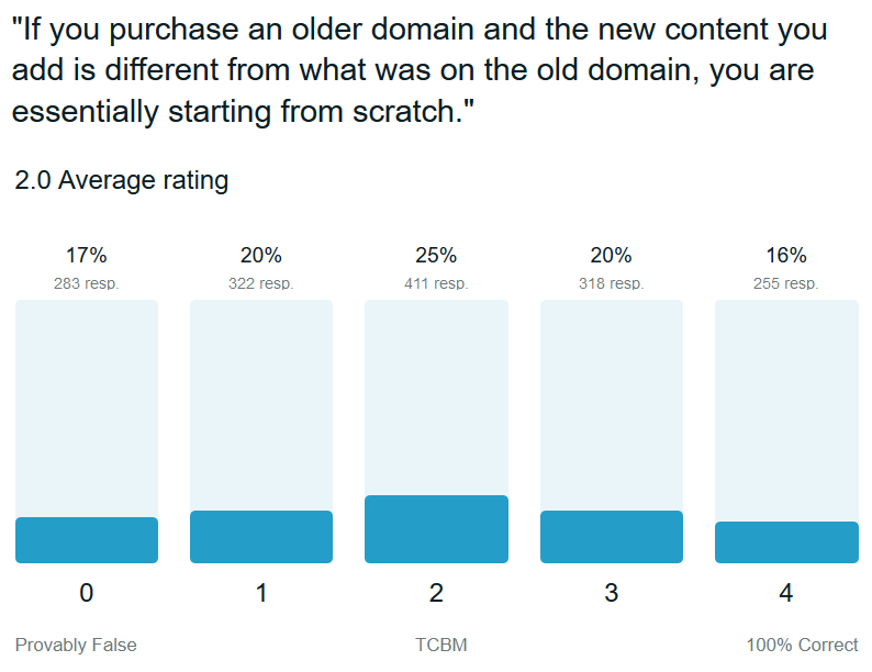 google-trust-purchase-new-domain