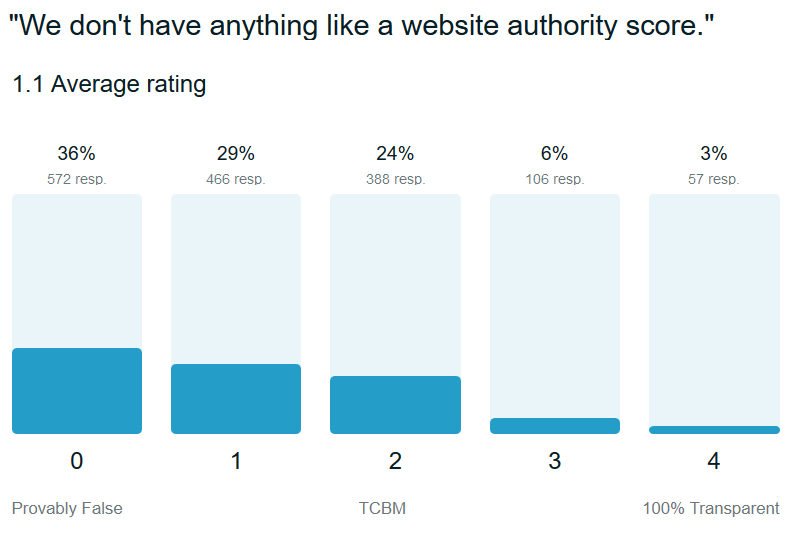 google-trust-website-authority-score