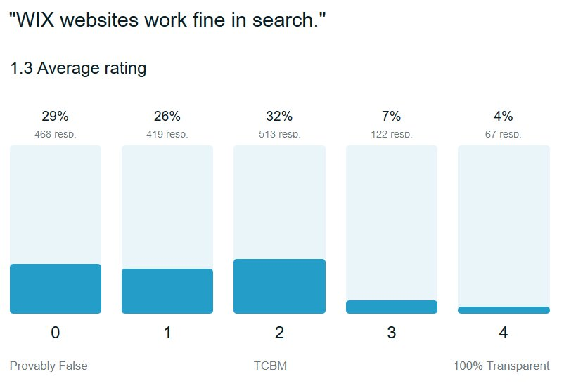 google-trust-wix-websites