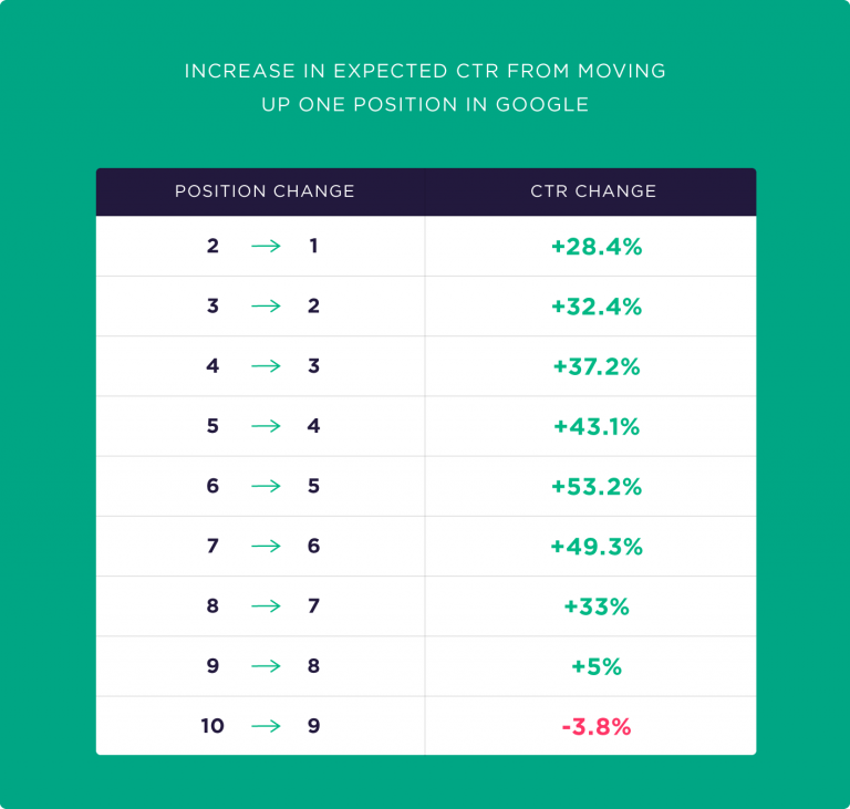 افزایش مورد انتظار نرخ کلیک هنگام بالا آمدن رتبه