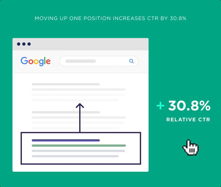 یک رتبه بالاتر باعث افزایش 30 درصدی نرخ کلیک می شود