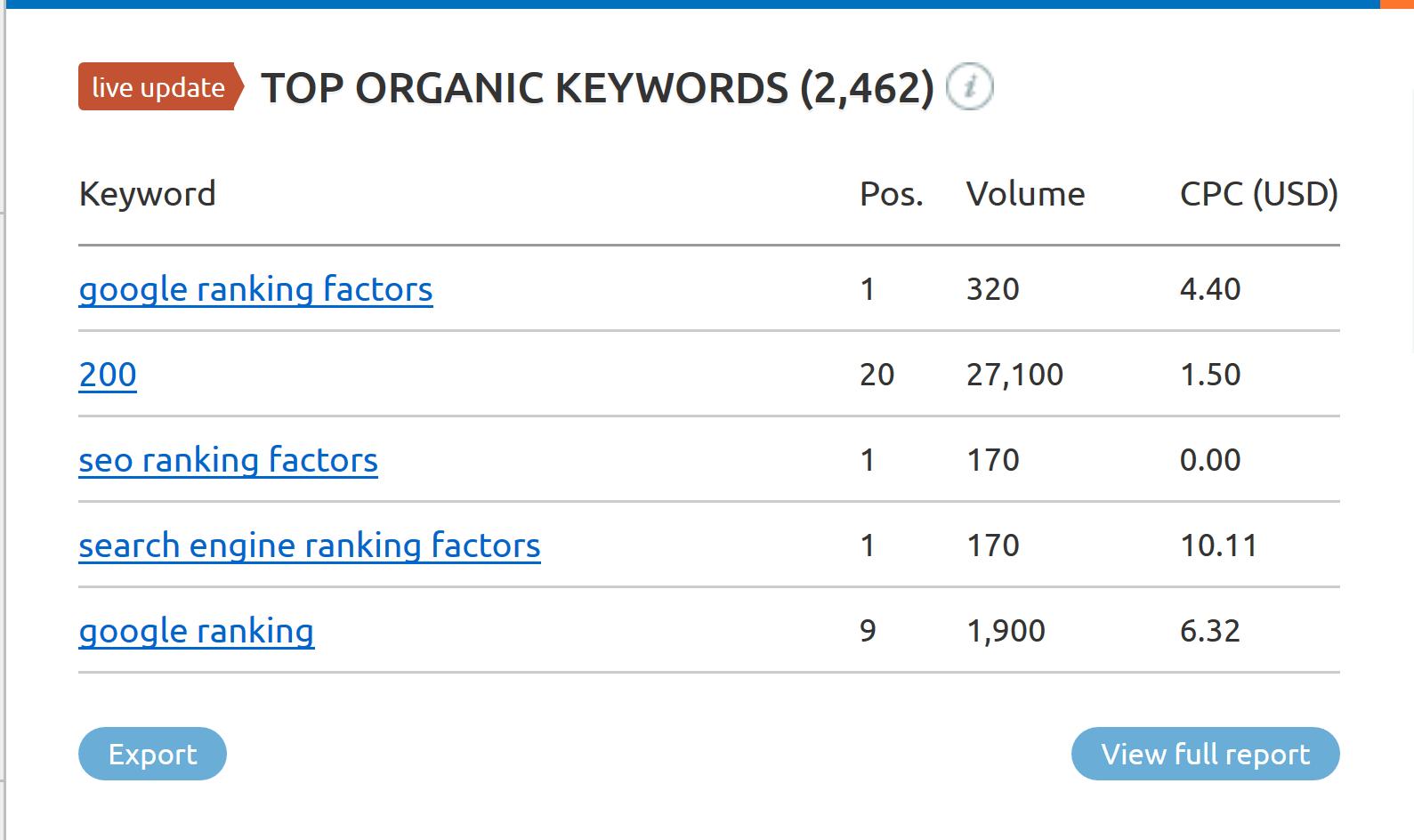 شماره های رتبه بندی کلمات کلیدی