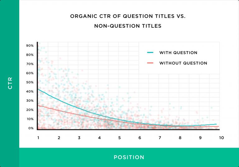 نرخ کلیک ارگانیک عنوان دارای سئوال و عنوان بدون سوال