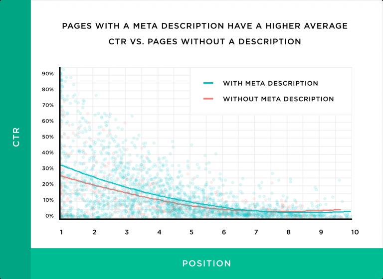 صفحات دارای توضیحات متای مناسب نرخ کلیک بالاتری نسبت به آنها که توضیحات متای مناسب ندارند، دارد