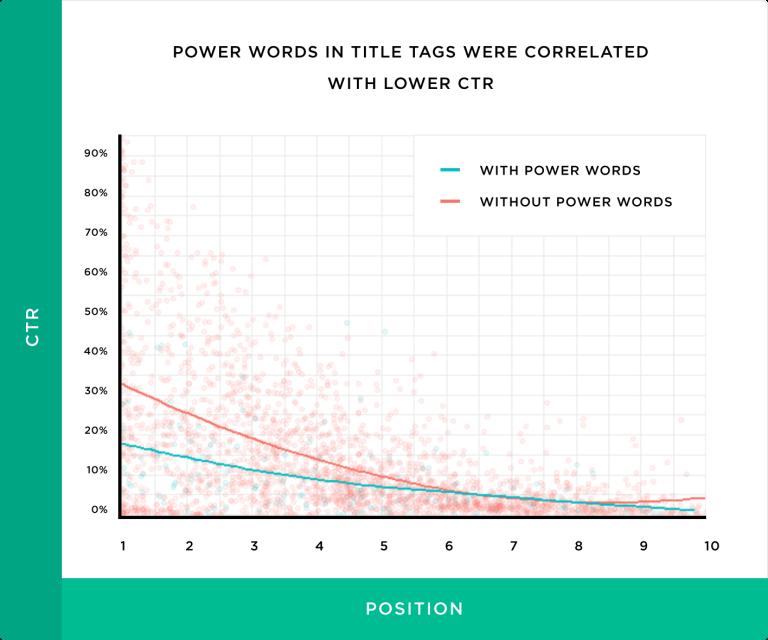 کلمات کلیدی قدرتمند در عنوان ها باعث کاهش نرخ کلیک می شوند