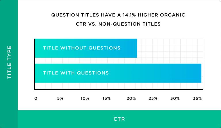 عنوان های دارای سوال نسبت به آن هایی که سوال ندارند, 14 درصد نرخ کلیک بیشتری دارد