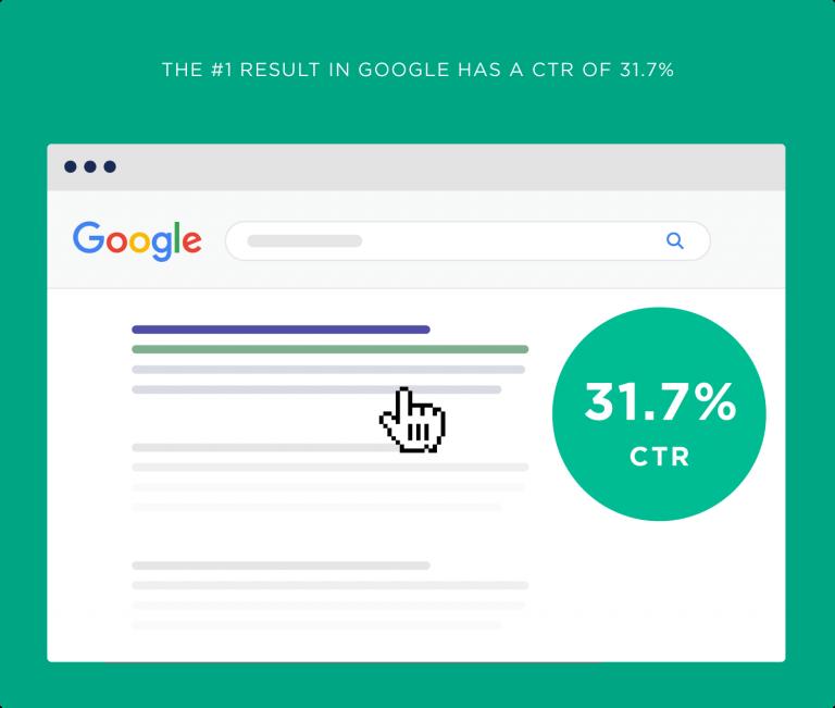 اولین رتبه صفحه دوم گوگل 31% نرخ کلیک دارد