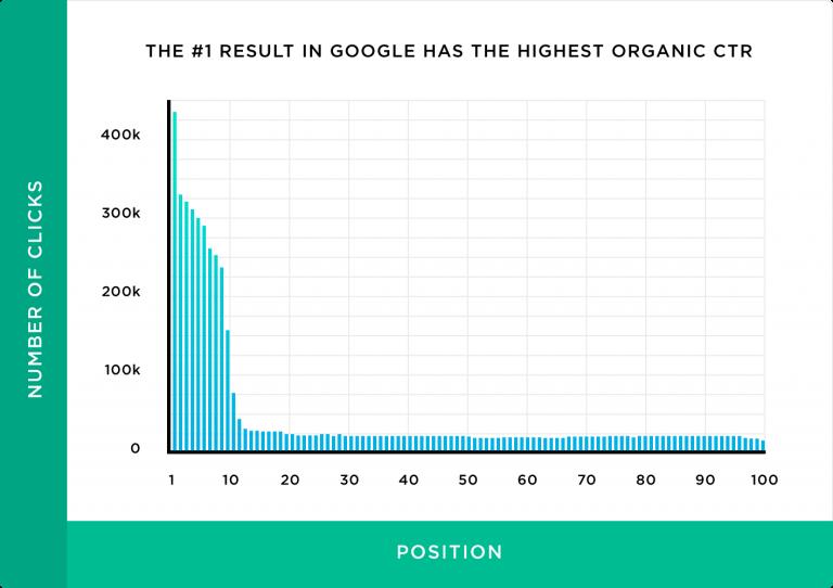 رتبه 1 گوگل بیشترین نرخ کلیک یا CTR را دارد