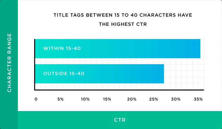 عنوان های دارای 15 تا 40 کاراکتر، بالاترین نرخ کلیک را دارند